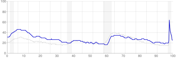 West Virginia monthly unemployment rate chart from 1990 to November 2020